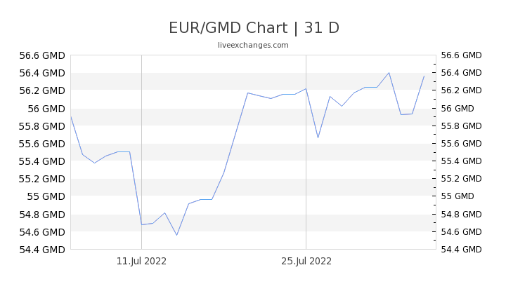 EUR/GMD Chart