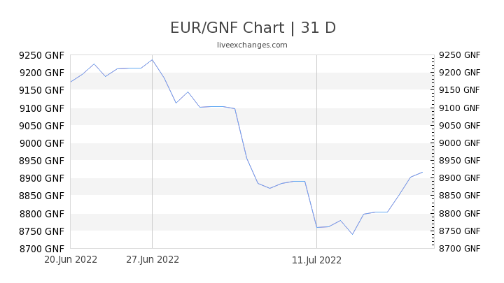 EUR/GNF Chart