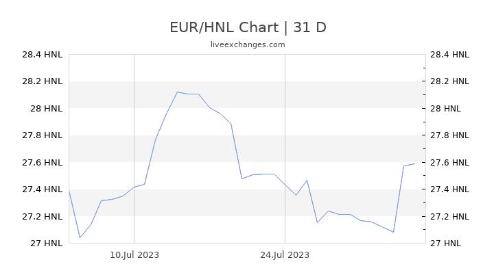 EUR/HNL Chart