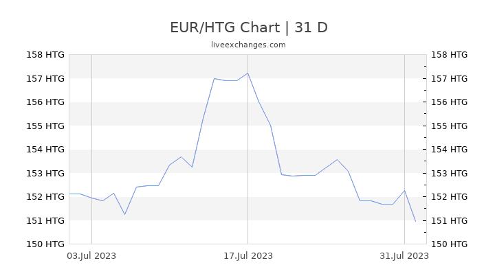 EUR/HTG Chart