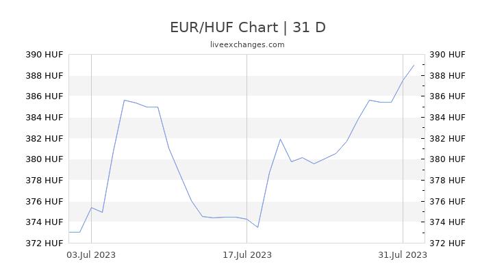 EUR/HUF Chart