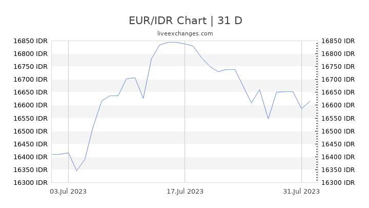 EUR/IDR Chart