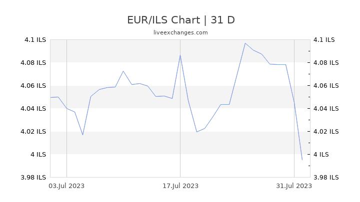 EUR/ILS Chart