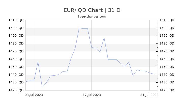EUR/IQD Chart