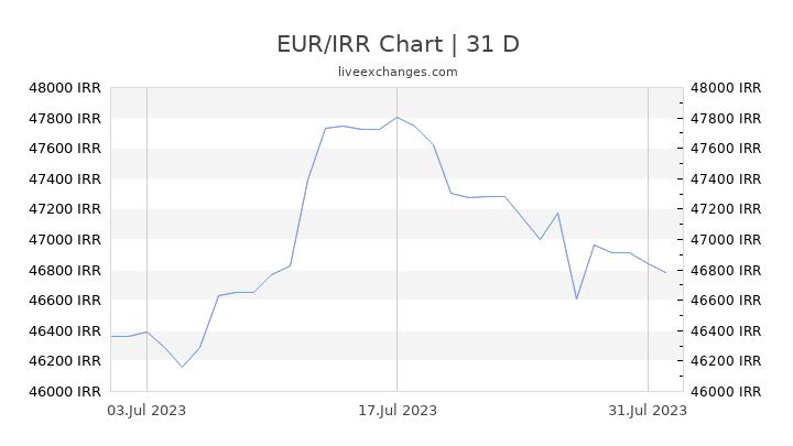 EUR/IRR Chart