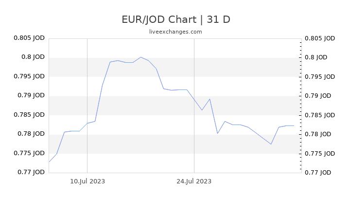 EUR/JOD Chart