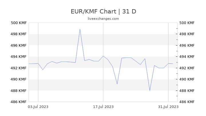 EUR/KMF Chart