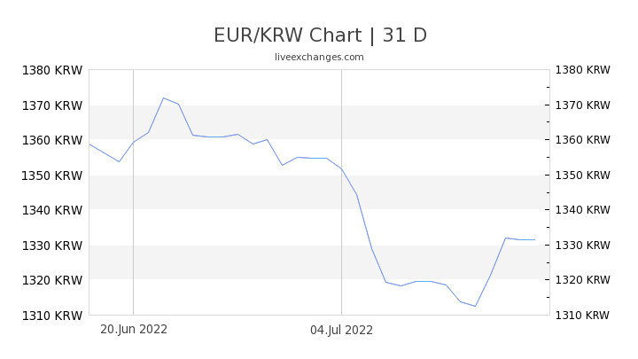 EUR/KRW Chart