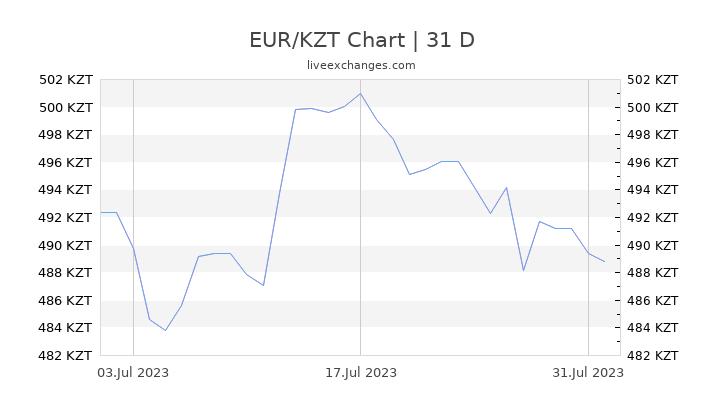 EUR/KZT Chart