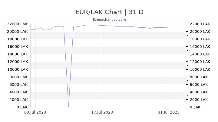 EUR/LAK Chart