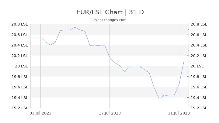 EUR/LSL Chart