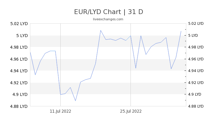 EUR/LYD Chart