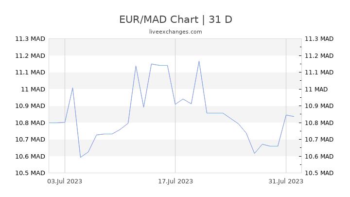 EUR/MAD Chart