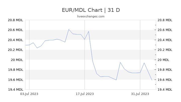 EUR/MDL Chart