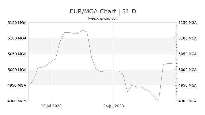 EUR/MGA Chart