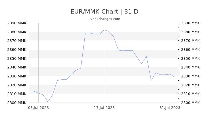 EUR/MMK Chart