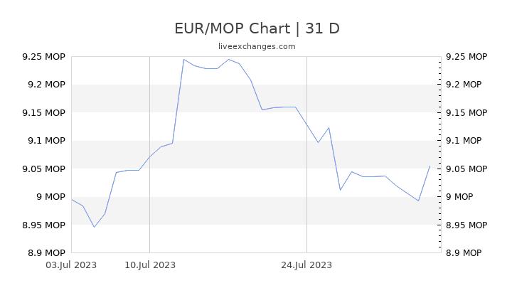 EUR/MOP Chart