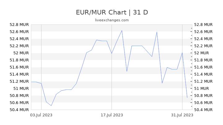 EUR/MUR Chart