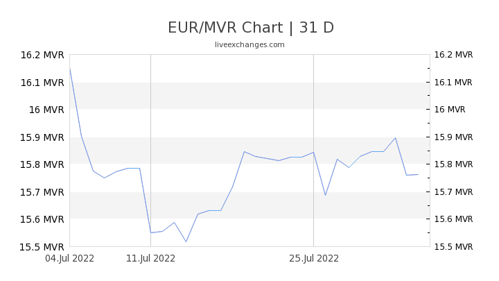 EUR/MVR Chart