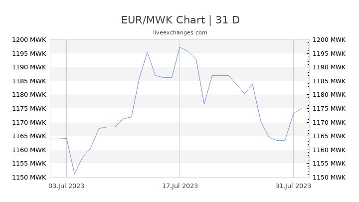 EUR/MWK Chart