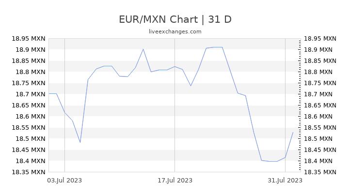 Pesos Mexicanos Hoy Convertir Eur