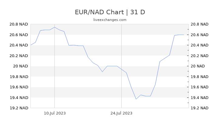 EUR/NAD Chart