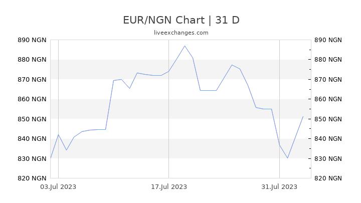 EUR/NGN Chart