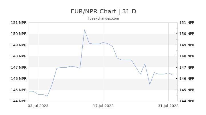 EUR/NPR Chart