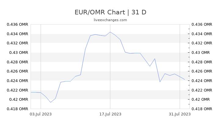 EUR/OMR Chart
