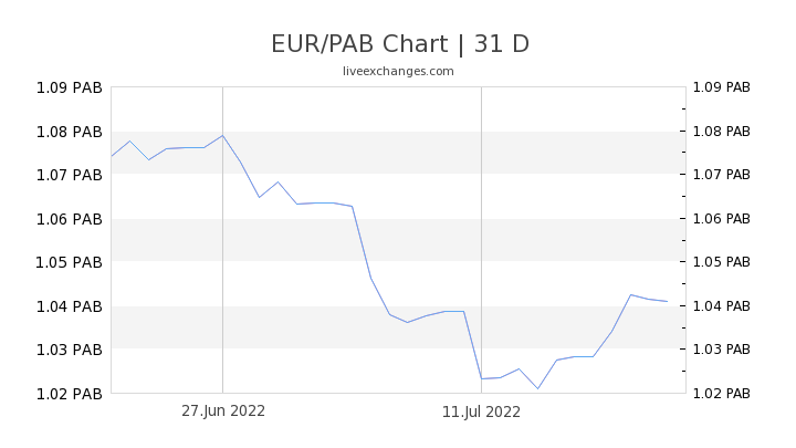 EUR/PAB Chart
