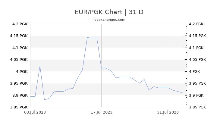 EUR/PGK Chart