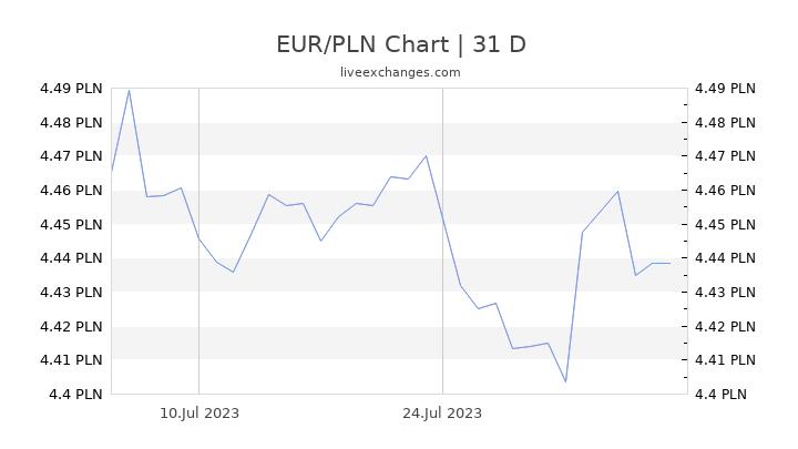 EUR/PLN Chart