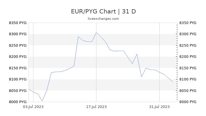 EUR/PYG Chart