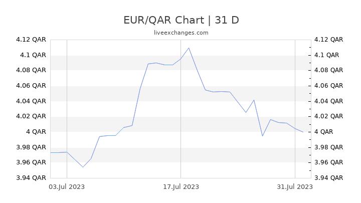 EUR/QAR Chart