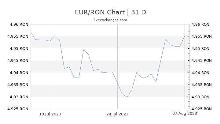 EUR/RON Chart