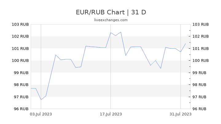 EUR/RUB Chart