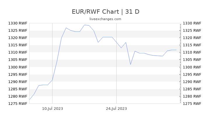 EUR/RWF Chart