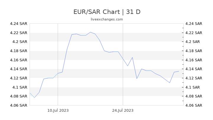 EUR/SAR Chart