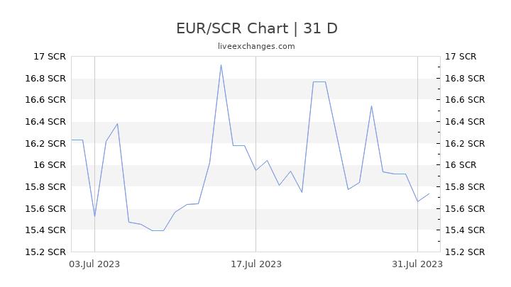 EUR/SCR Chart