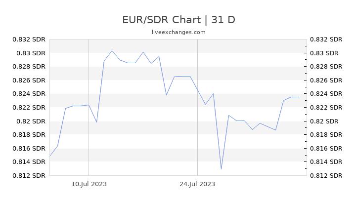 EUR/SDR Chart