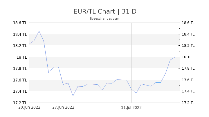 EUR/TL Chart