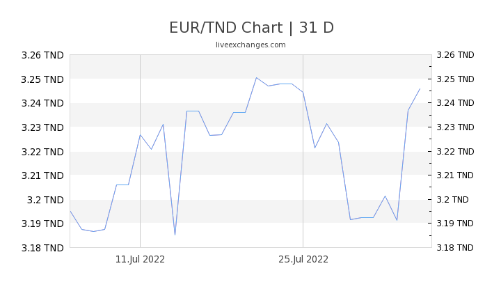 EUR/TND Chart