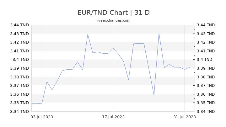 EUR/TND Chart
