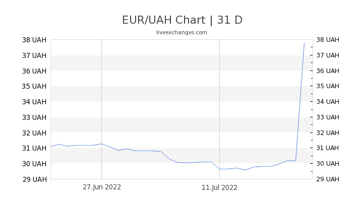 EUR/UAH Chart
