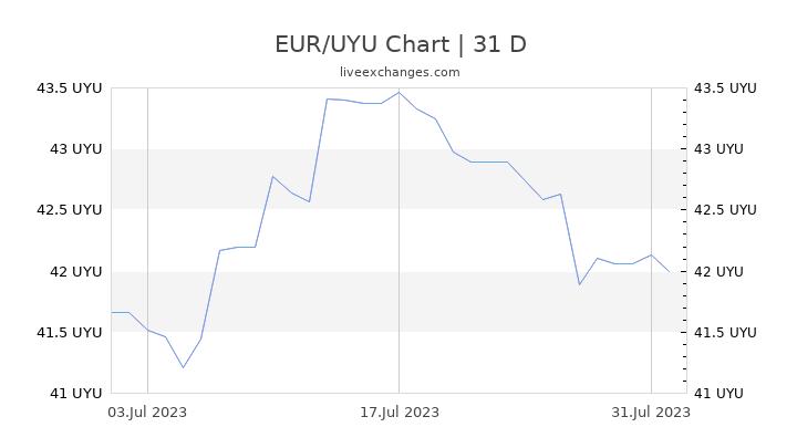 EUR/UYU Chart