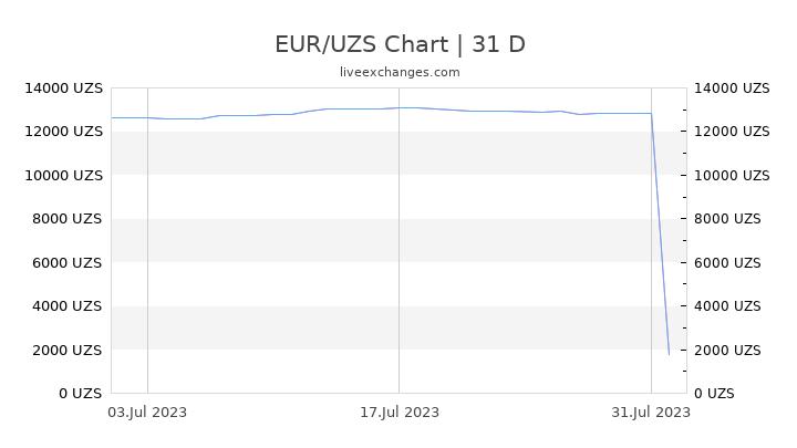 EUR/UZS Chart