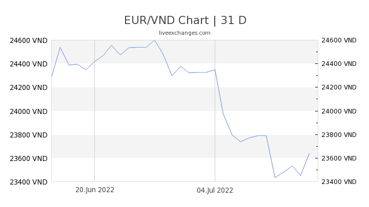 EUR/VND Chart