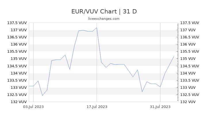 EUR/VUV Chart