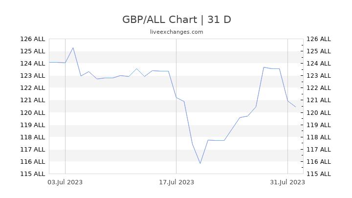 GBP/ALL Chart