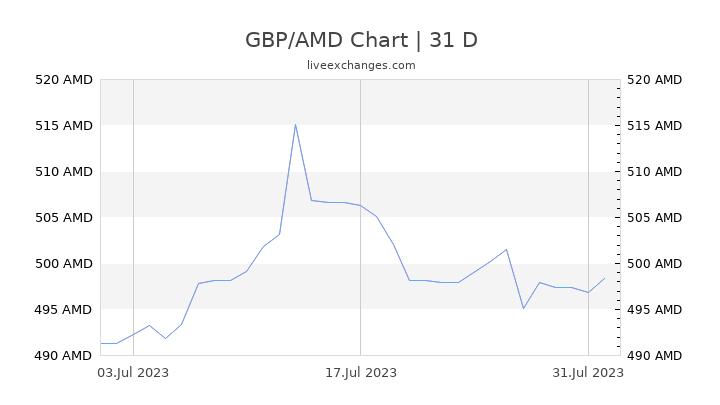 GBP/AMD Chart